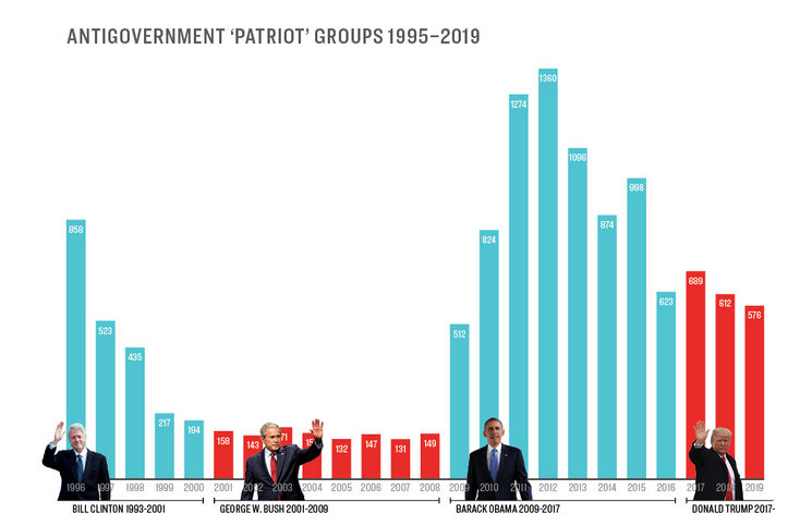 "Antigovernment ""Patriot"" Groups 1995-2019 (SPLC)"