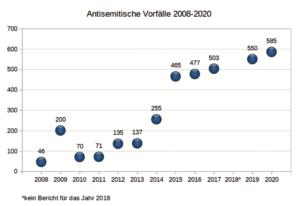 Antisemitische Vorfälle 2008-2020
