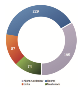 Antisemitische Vorfälle 2020 – politische Zuordnung gesamt: 39,15% rechts, 14,87% links, 12,65% muslimisch, 33,33% nicht zuordenbar