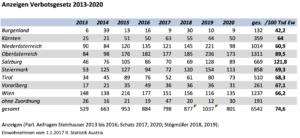 Anzeigen Verbotsgesetz 2013-20
