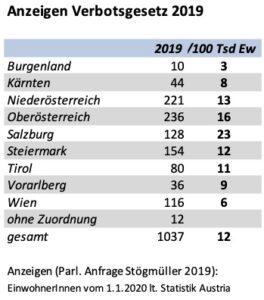 Anzeigen nach dem Verbotsgesetz 2019 (absolut und pro 100.000 Ew.)