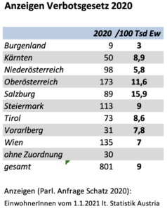 Anzeigen Verbotsgesetz 2020