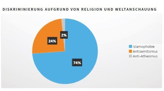 Diskriminierung nach Weltanschauung und Religion