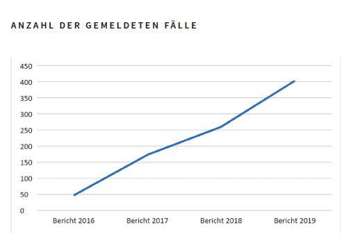 IDB gemeldete Fälle 2016 bis 2019