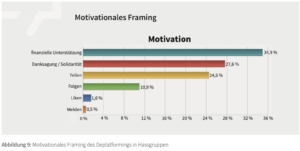 """IDZ-Studie Motivationales Framing von Postings nach dem Löschen von Plattformen: an 1. Stelle Aufrufe zur """"finanzielle Unterstützung"""""""