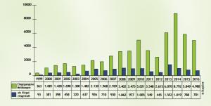 Statistik der Meldungen an Stopline - Quelle: stopline.at