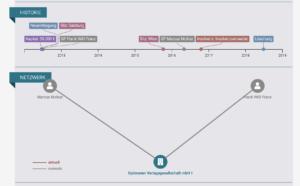 Historie der Optimaten Verlagsgesellschaft (North Data)