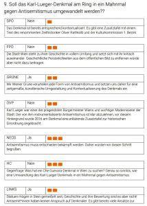 Positionen der Wiener Parteien zum Lueger-Denkmal (Wahlkabine)
