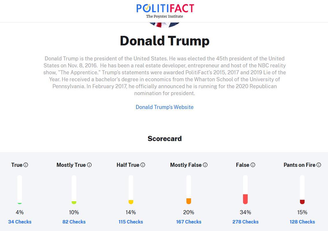 PolitiFact zu Trump