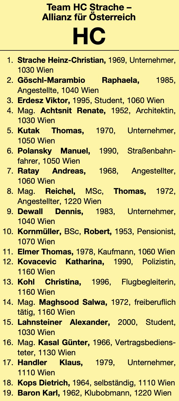 THC Mariahilf: von 19 Kandidat*innen sind nur 3 aus dem Bezirk; Viktor Erdesz auf Platz 3 und Christina Kohl auf Platz 13.