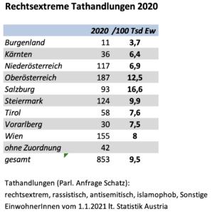 Tathandlungen 2020