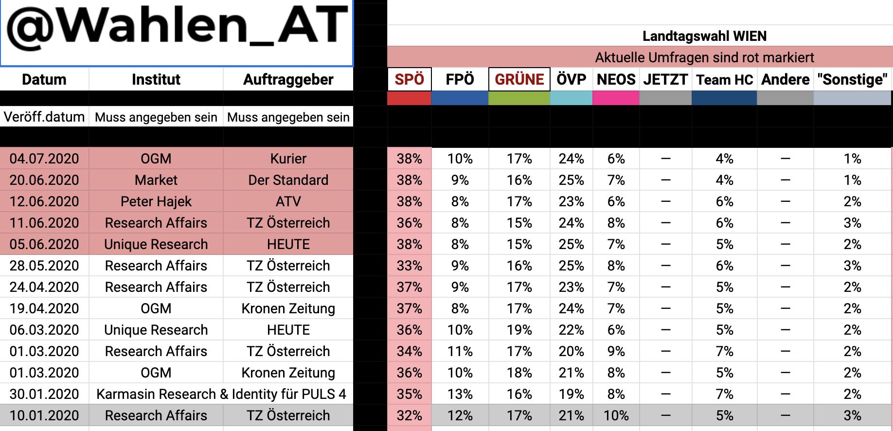 """Umfragen Wien seit Beginn 2020: die FPÖ nur mehr zwischen 8% und 10% (Quelle: """"Österreich wählt"""""""