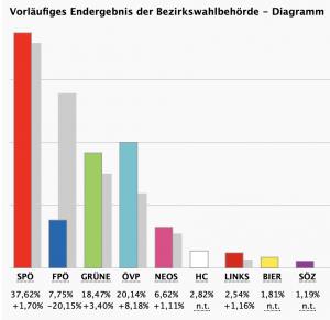 Wien-Wahl 2020: Endergebnis Bezirksvertretungen