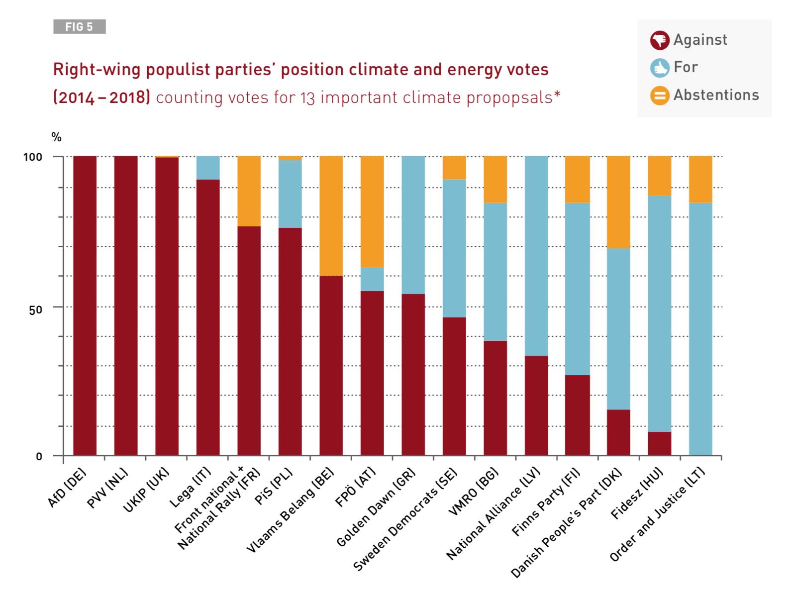 Abstimmungsverhalten im EP Klimaschutz- und Energiemaßnahmen (adelphi, S. 30)
