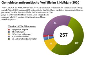 antisemitische Vorfälle 1. Hj 2020