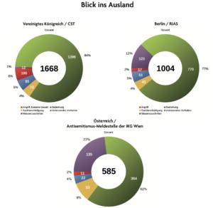 Antisemitische Vorfälle 2020 – GB, D, A im Vergleich: relativ zur Bevölkerungszahl mit großem Abstand höchste Anzahl an Meldungen in Österreich