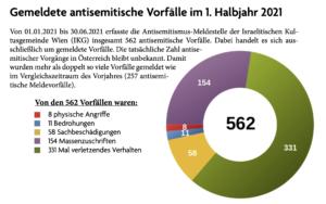 antisemitische Vorfälle 1. Hj 2021
