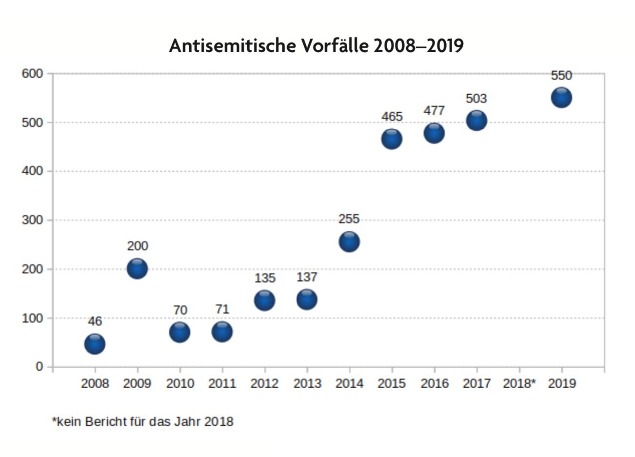 Zeitreihe antisemitische Vorfälle: 46 im Jahr 2008, 550 im Jahr 2019