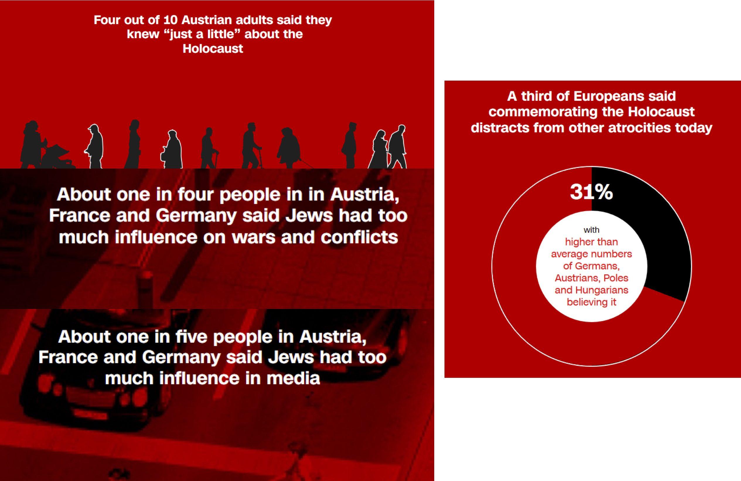 CNN-Umfrage 2018: Antisemitismus in Europa
