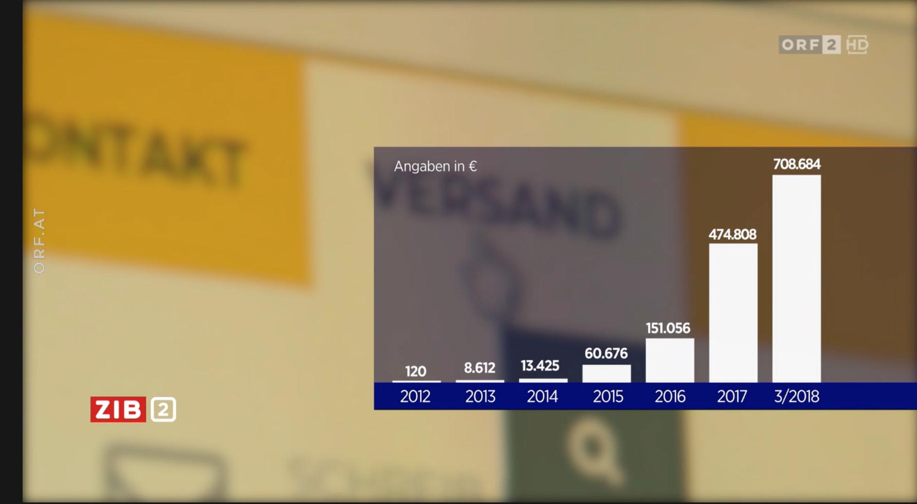 Einnahmen der Identitären: zwischen 2016 und 2018 explodiert (Screenshot ZiB 2, 11.4.19)