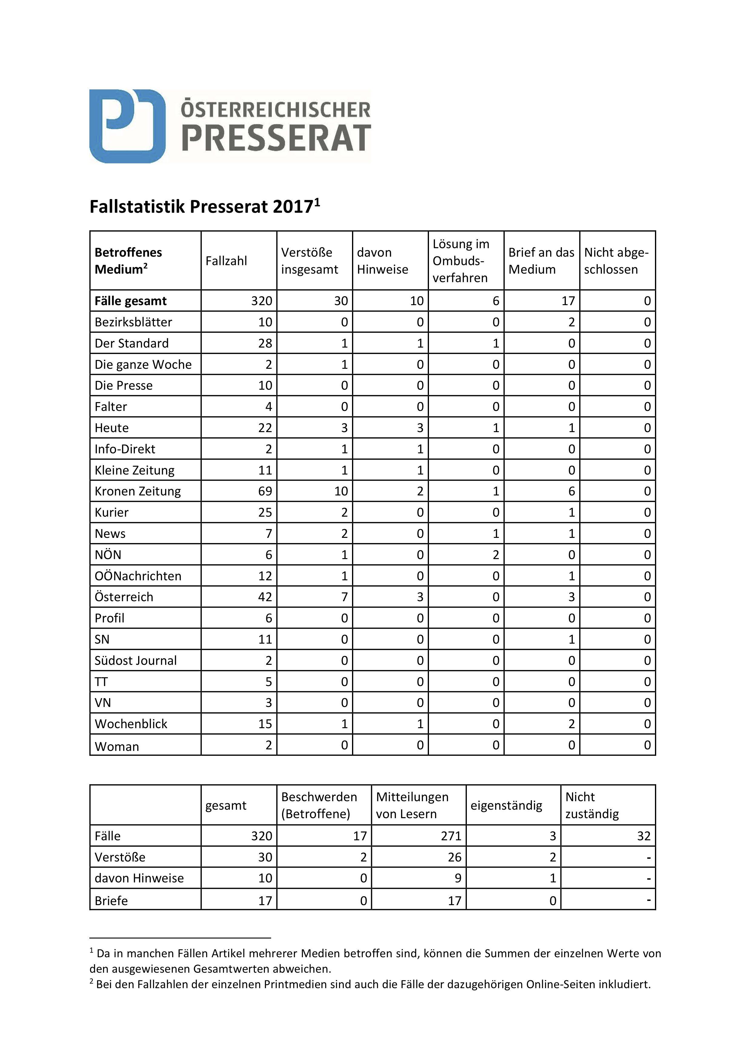 Fallstatistik Presserat 2017