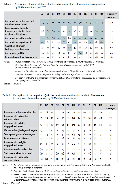 Agentur der EU für Grundrechte (FRA): Antisemitismusbericht 2018 (Internet; ideolog. Herkunft des Antisemitismus)