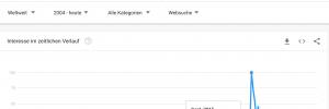 "Google Trends ""Asylindustrie"" mit Spitze September 2015"