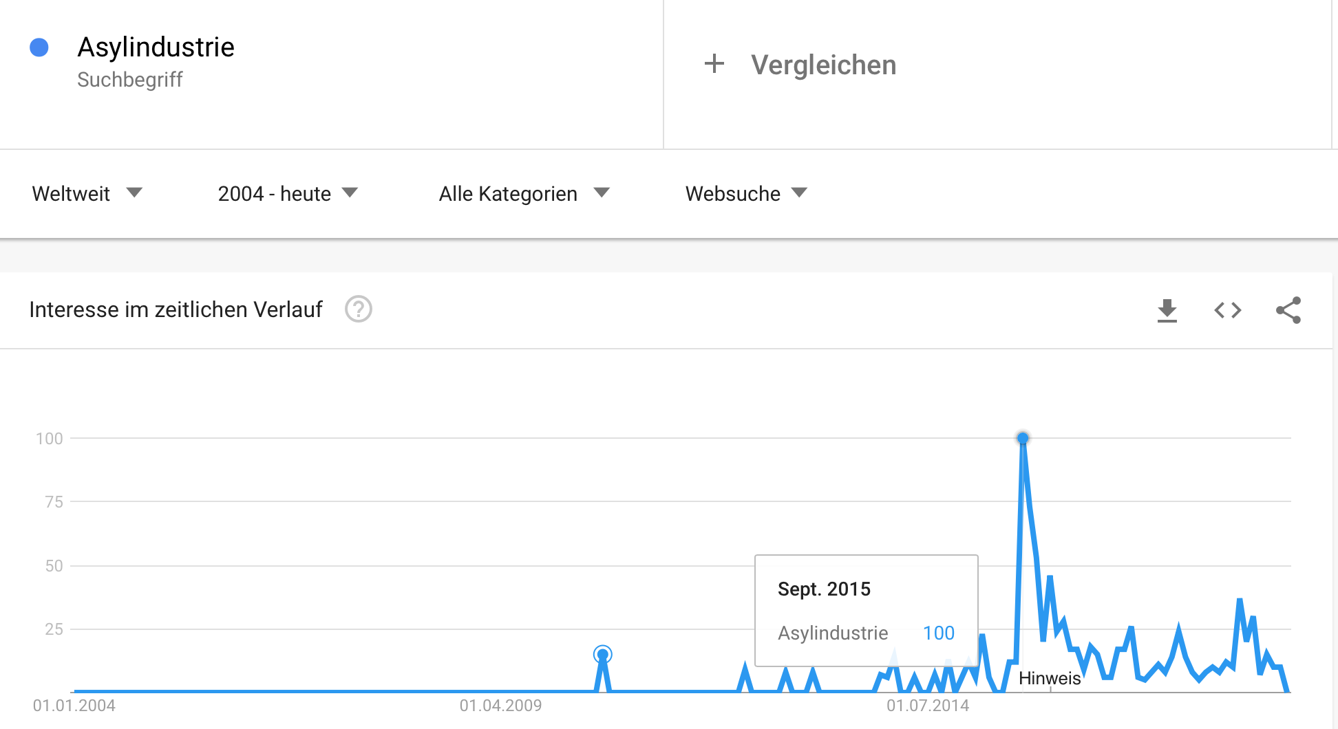 "Google Trends ""Asylindustrie"" mit Spitze September 2015"