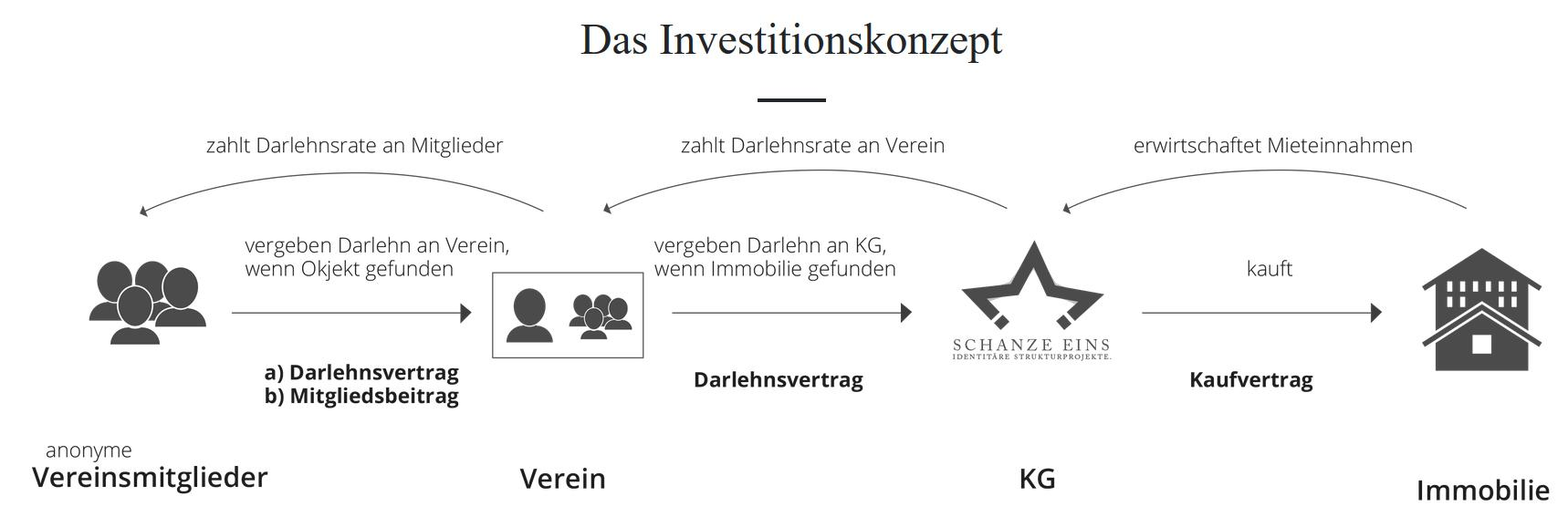 Identitäres Investionskonzept (@neuerechtewatch)