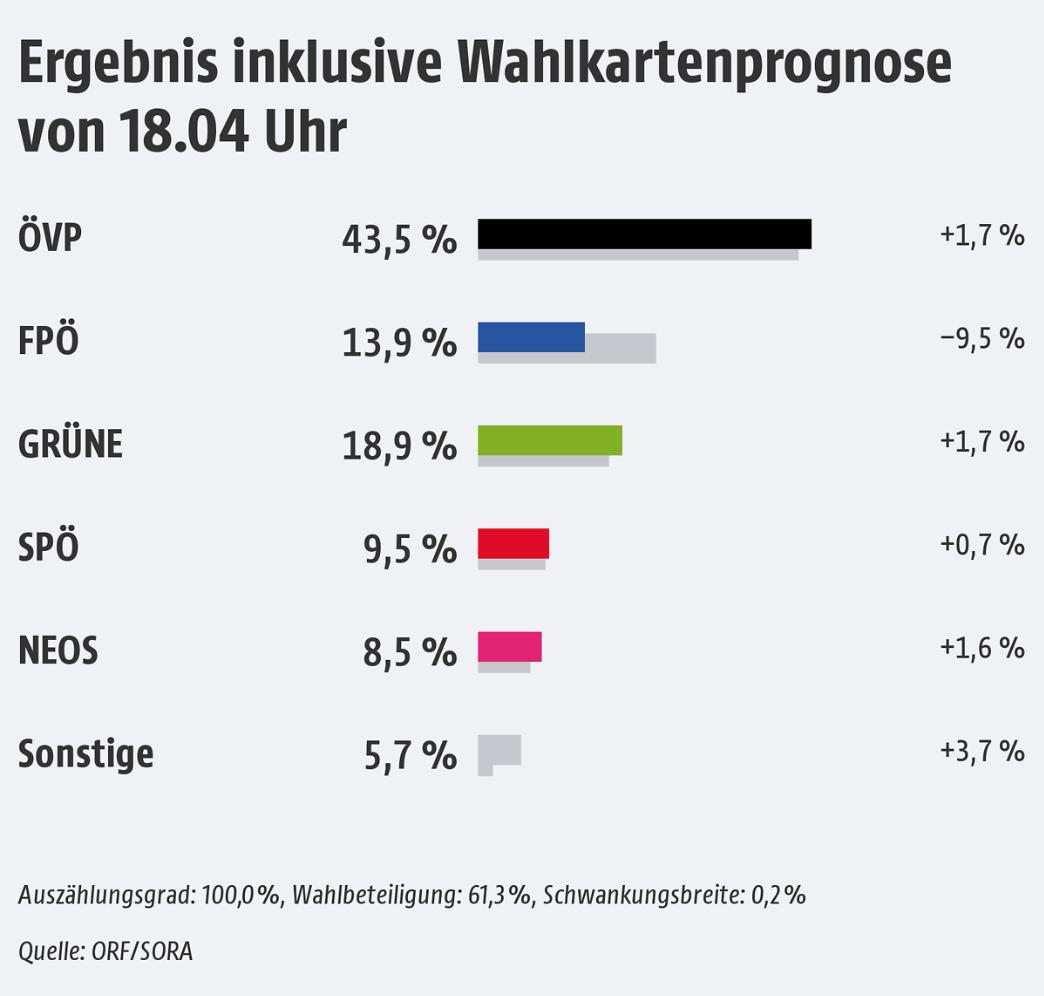 Ergebnis Landtagswahl Vorarlberg 2019