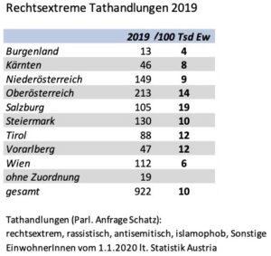 rechtsextrem motivierte Tathandlungen 2019 (absolut und pro 100.000 Ew.)