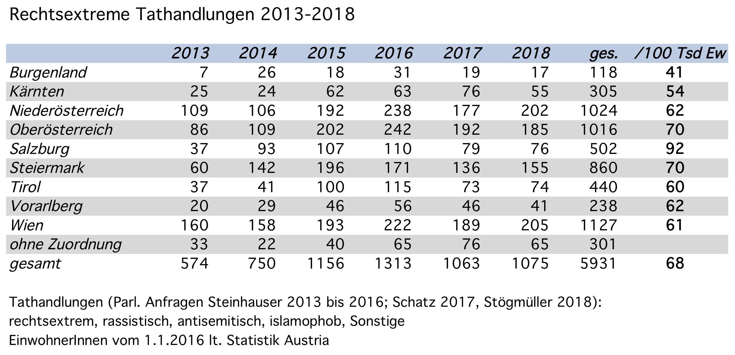 rechtsextrem motivierte Tathandlungen 2013-2018