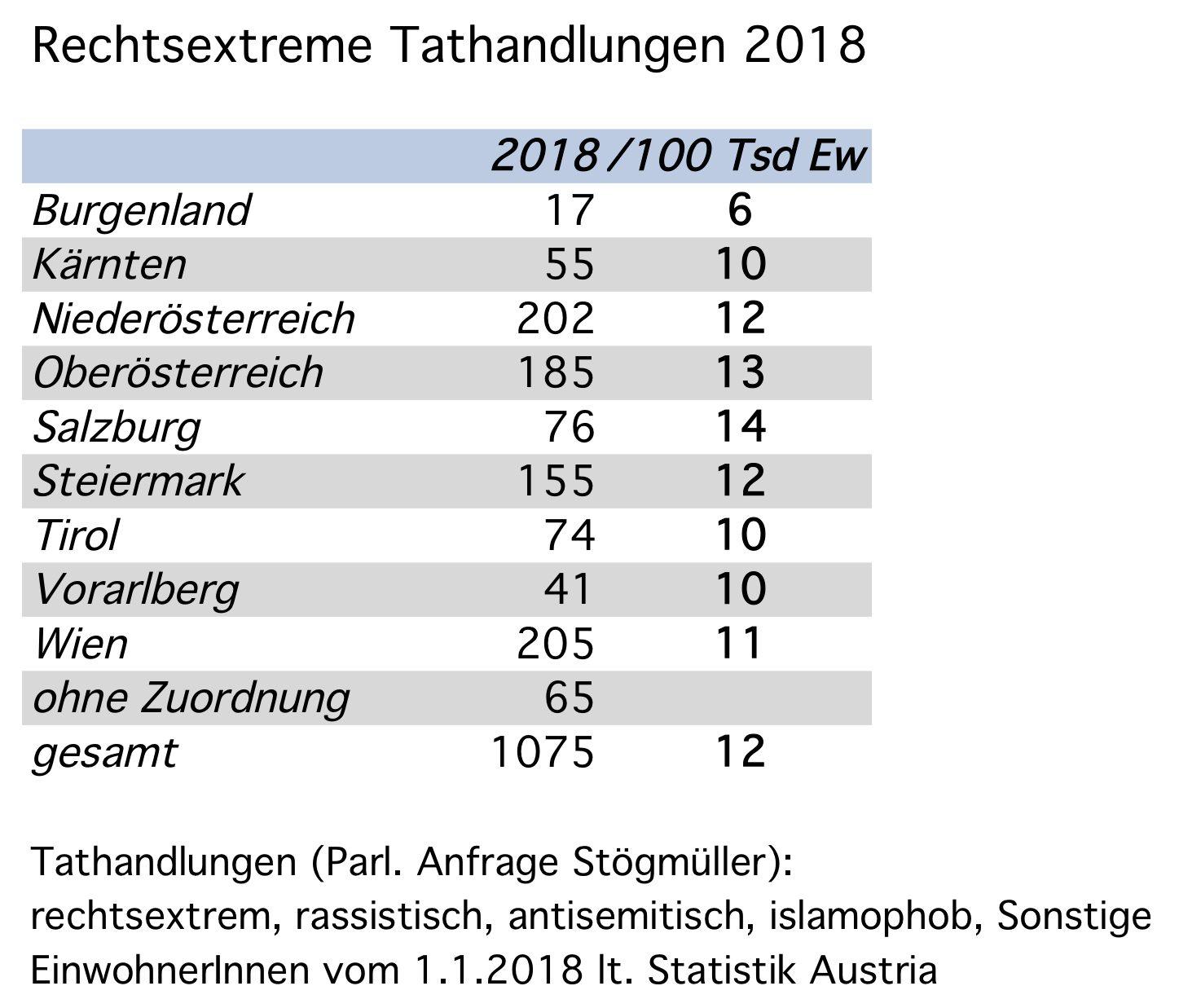 rechtsextrem motivierte Tathandlungen 2018