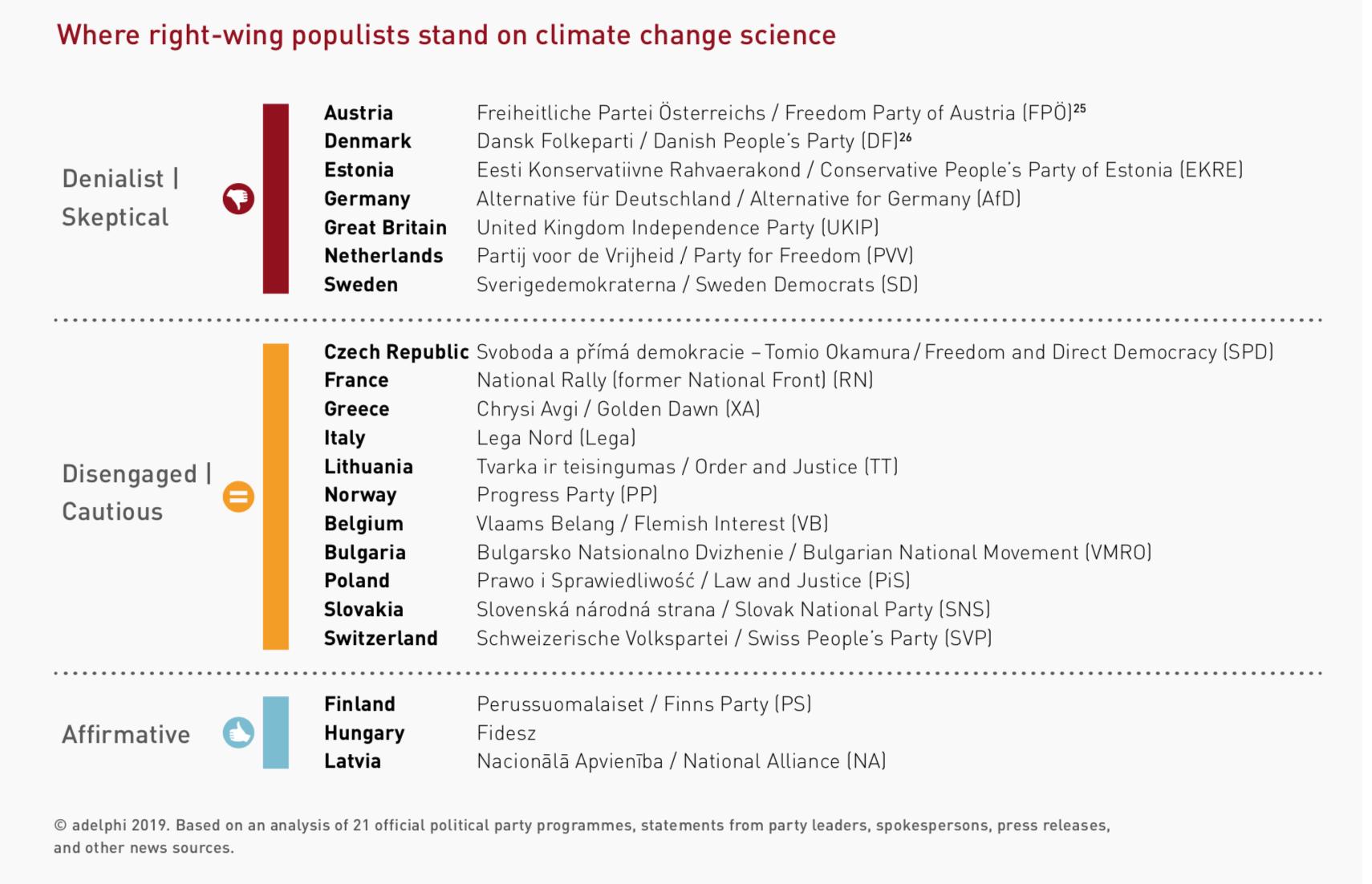 Rechtspopulisten/-extreme und Klimawandel (adelphi, S. 11)