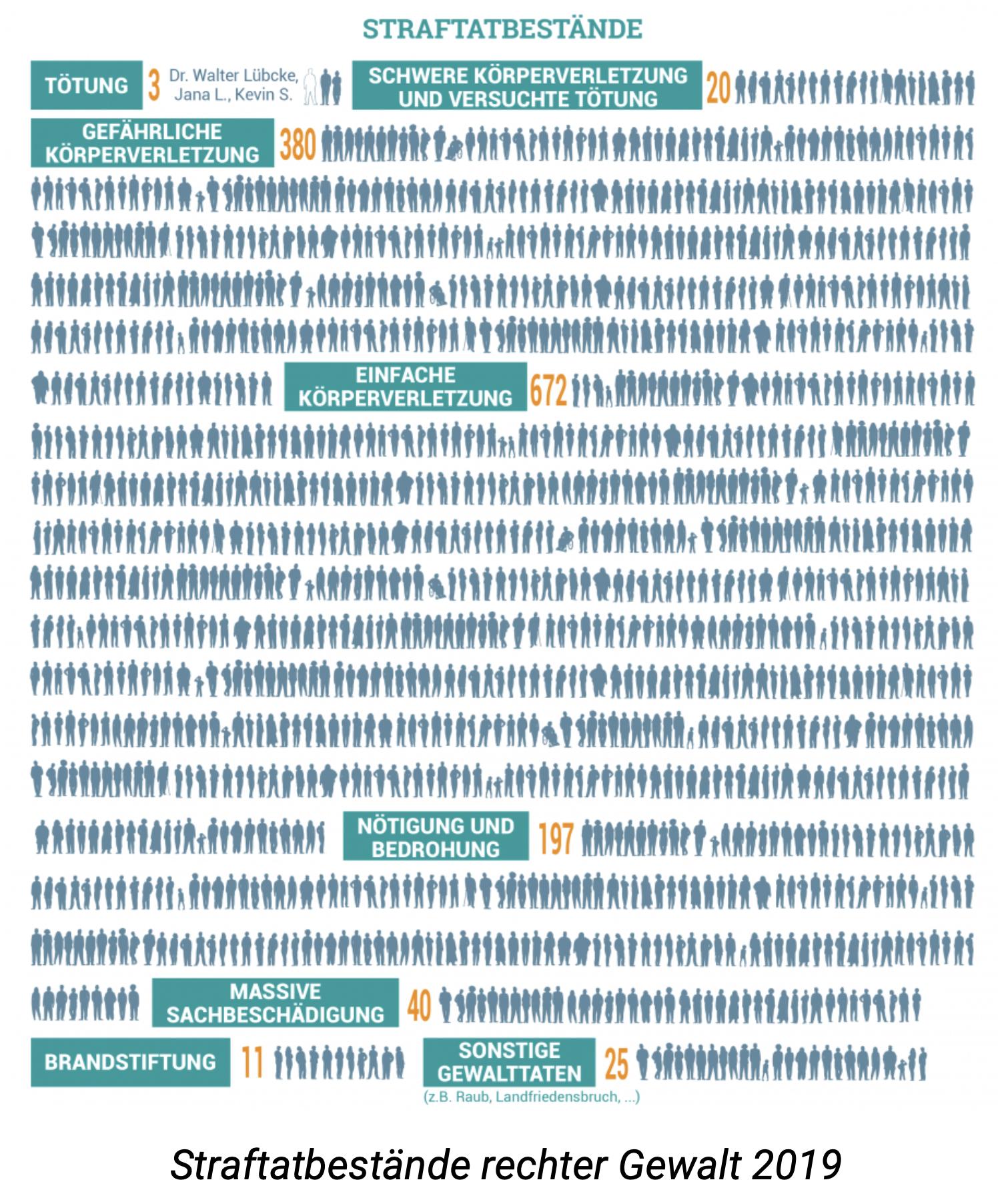 eindrückliche Visualisierung von Straftatbeständen rechter Gewalt in Deutschland 2019 (© VBRG)