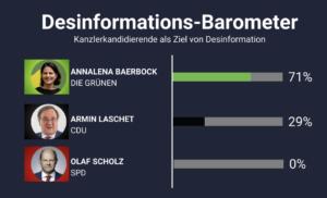 Studie Desinforamtionsbarometer (t-online: Internet-Attacken treffen vor allem Annalena Baerbock)
