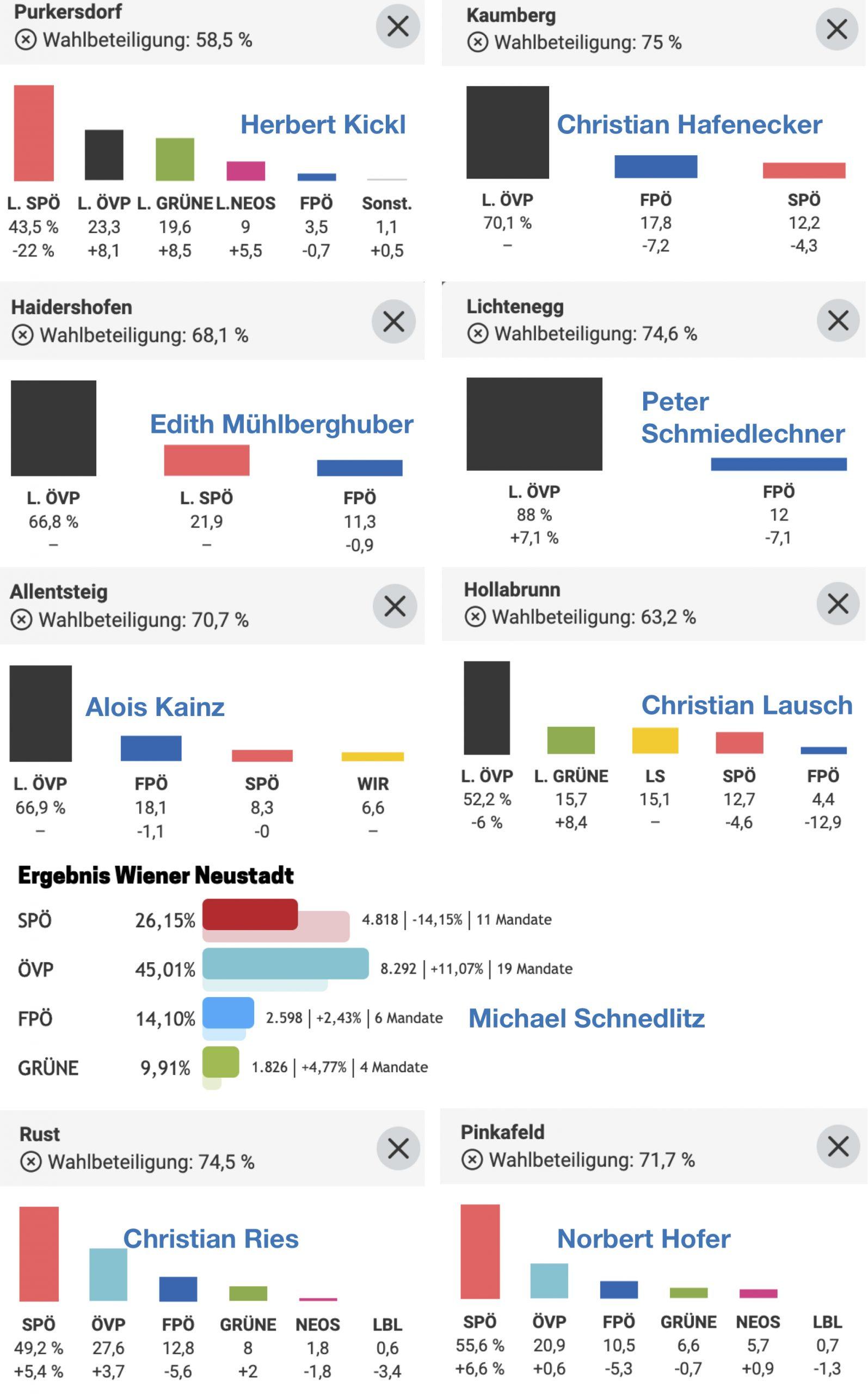 Wahlergebnisse der Gemeinden der FPÖ-NR-Abgeordneten (Grafiken Standard; Wr. Neustadt NÖN)